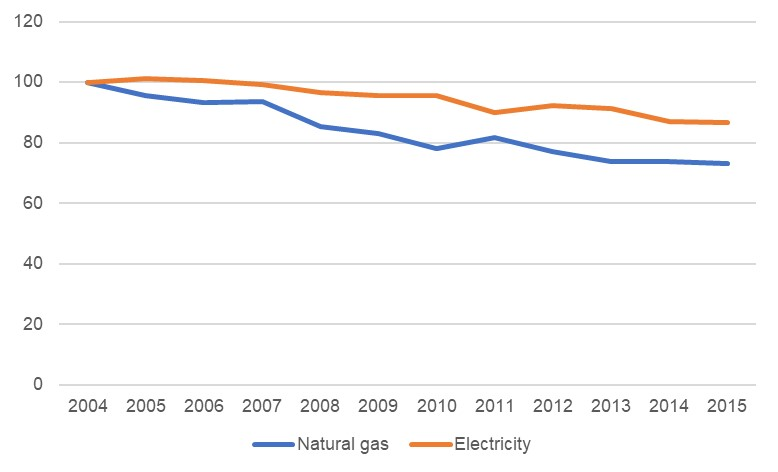 Energy consumption 2000-2015 Sheet1 Chart 1.jpg